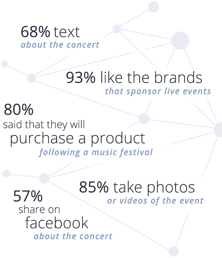 Facts about audiences at live events: 68% text about the event, 85% take photos, 93% like the brands that sponsor live events, 80% will purchase a product following a music festivals, 57% share on facebook about the event.